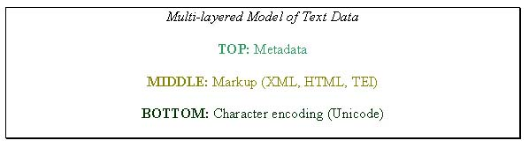 Figure 3: diagram (20KB): Multi-layered Model of Text Data