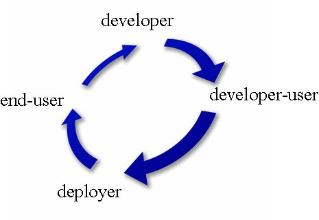 diagram (15 KB) : Figure 1: Community Circle of Development
