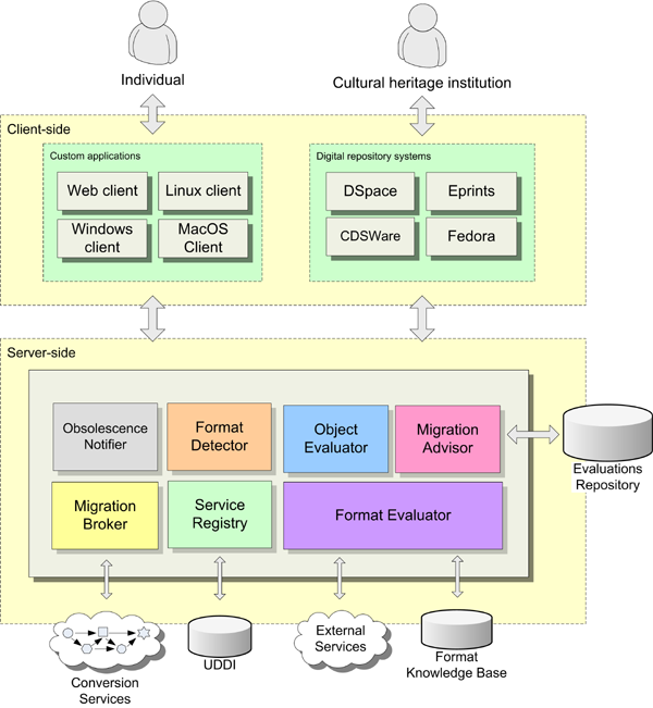 diagram (120KB) : General architecture for a SOA capable of delivering automatic digital preservation.