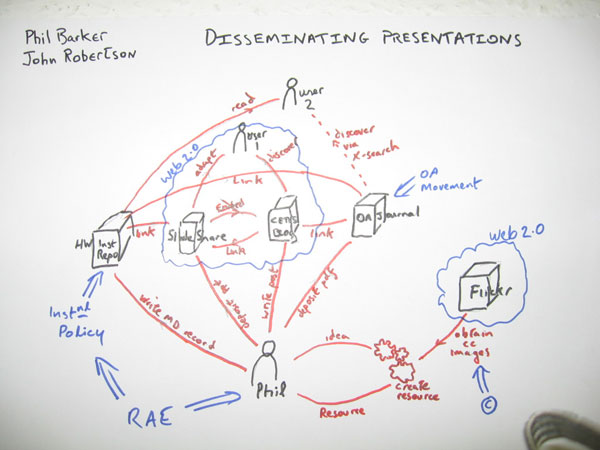 photo (44KB) : A model of a repository ecology showing how presentations are disseminated after a conference using various Web 2.0 technologies, repositories, and overlay journals.