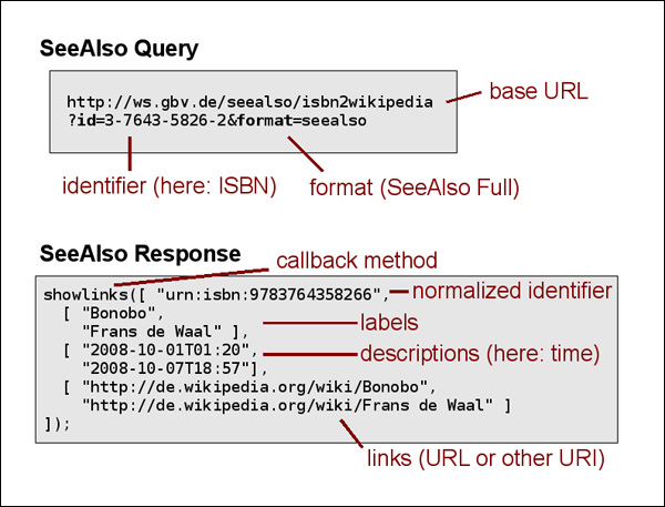 diagram (80KB) : Figure 2 : Example of query and response in SeeAlso