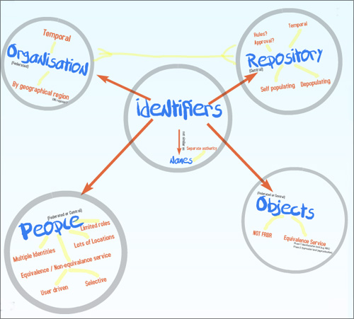 diagram (63KB) : linking concepts