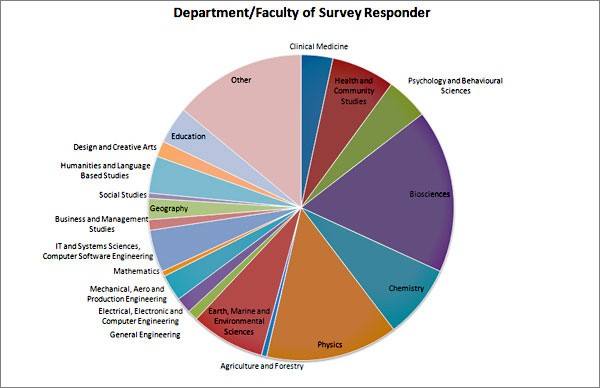 chart (82KB) : Figure 1: Department or Faculty of Survey Respondent