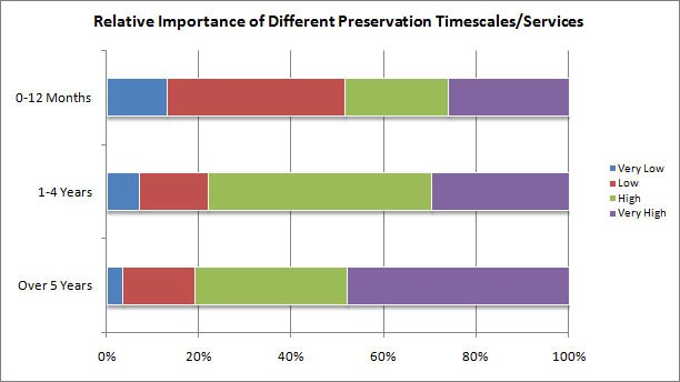 chart (41KB) : Figure 3 : Relative Importance of Different UKRDS Data Storage and Preservation Time-Scales/Services