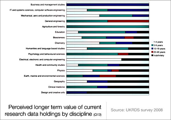 chart (72KB) : Figure 4 : Perceived Longer-term Value of Current Research Data Holdings by Discipline