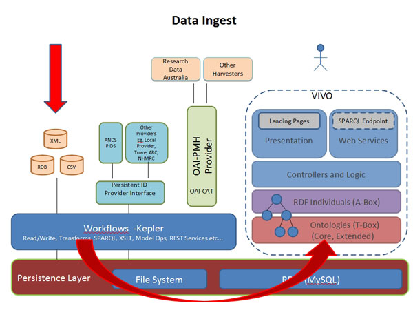diagram (58KB) : Figure 4 : Metadata Harvested from University Systems