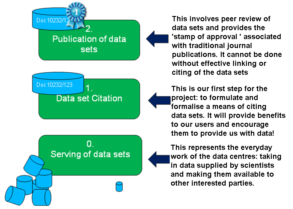 Figure 1: Serving, citing and publishing data