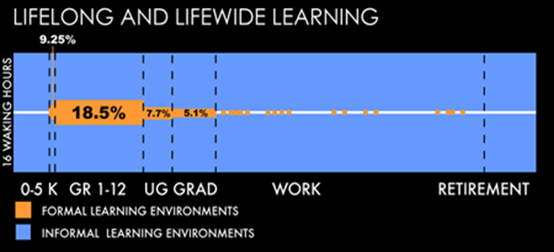 Figure 3: Learning is life-wide and lifelong